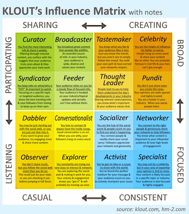klout-influence-matrix.jpg